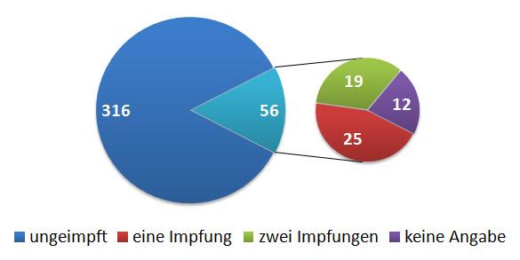 impfen_masernfaelle